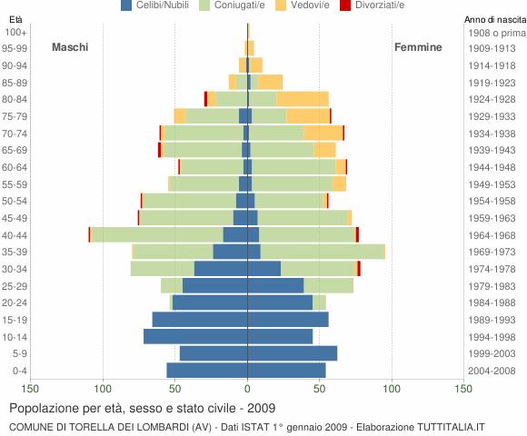 Grafico Popolazione per età, sesso e stato civile Comune di Torella dei Lombardi (AV)