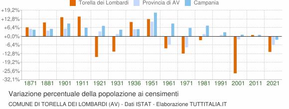 Grafico variazione percentuale della popolazione Comune di Torella dei Lombardi (AV)