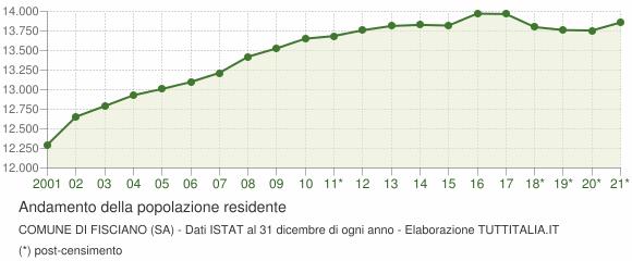 Andamento popolazione Comune di Fisciano (SA)