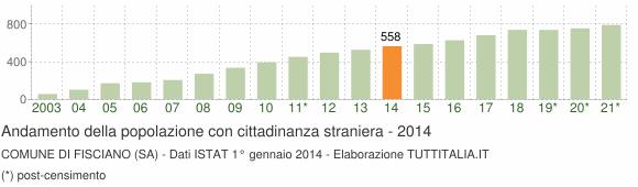 Grafico andamento popolazione stranieri Comune di Fisciano (SA)