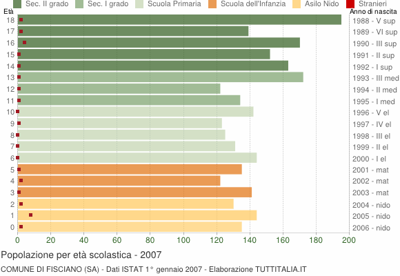 Grafico Popolazione in età scolastica - Fisciano 2007