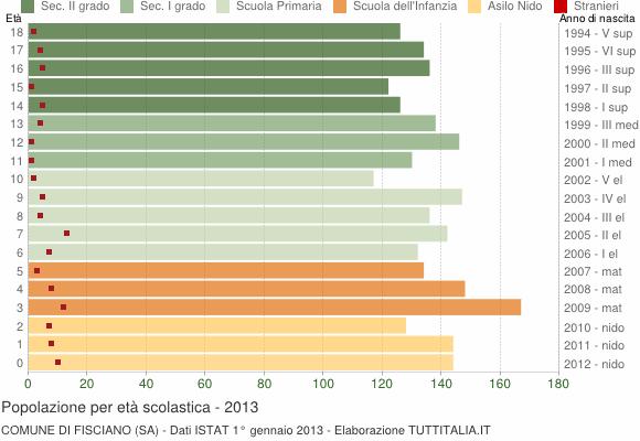 Grafico Popolazione in età scolastica - Fisciano 2013