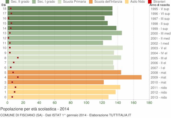 Grafico Popolazione in età scolastica - Fisciano 2014