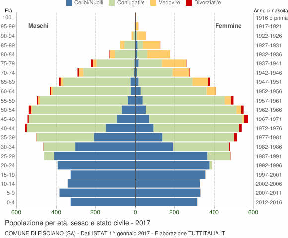 Grafico Popolazione per età, sesso e stato civile Comune di Fisciano (SA)