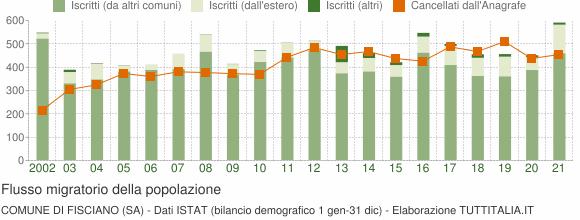 Flussi migratori della popolazione Comune di Fisciano (SA)