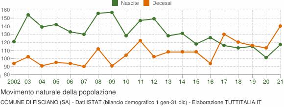 Grafico movimento naturale della popolazione Comune di Fisciano (SA)