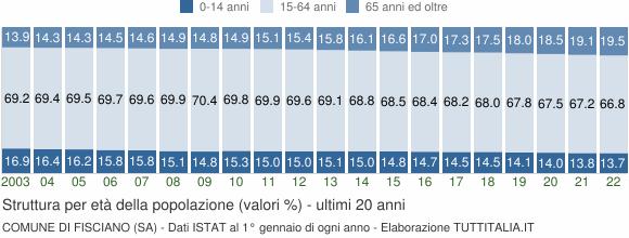 Grafico struttura della popolazione Comune di Fisciano (SA)