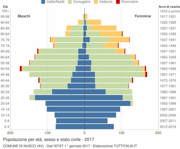 Grafico Popolazione per età, sesso e stato civile Comune di Nusco (AV)