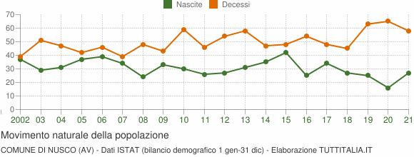 Grafico movimento naturale della popolazione Comune di Nusco (AV)
