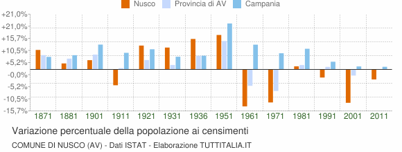 Grafico variazione percentuale della popolazione Comune di Nusco (AV)