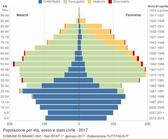Grafico Popolazione per età, sesso e stato civile Comune di Baiano (AV)