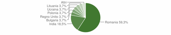 Grafico cittadinanza stranieri - Rutino 2018