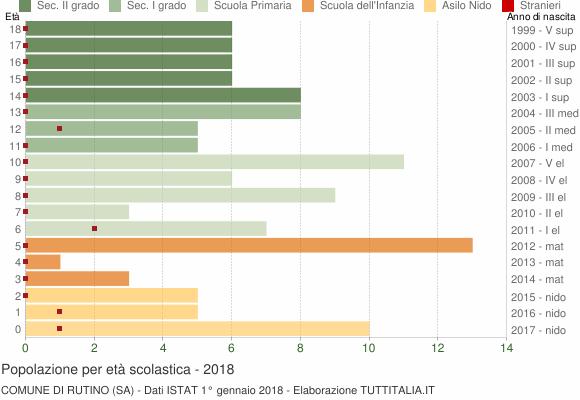 Grafico Popolazione in età scolastica - Rutino 2018