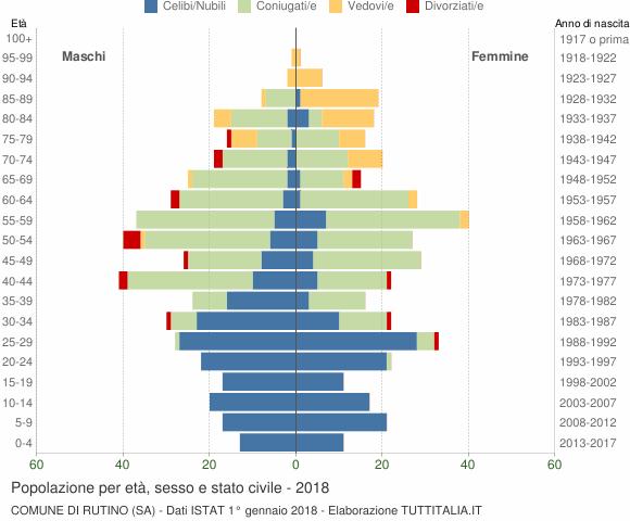 Grafico Popolazione per età, sesso e stato civile Comune di Rutino (SA)