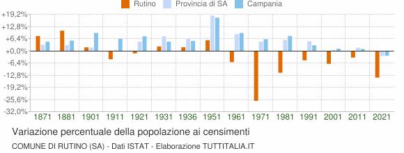 Grafico variazione percentuale della popolazione Comune di Rutino (SA)