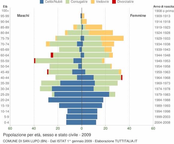 Grafico Popolazione per età, sesso e stato civile Comune di San Lupo (BN)