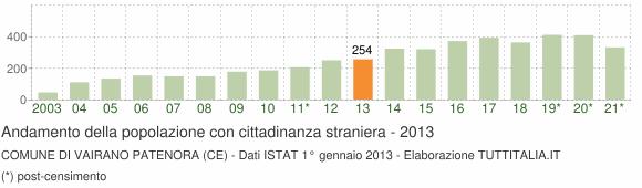 Grafico andamento popolazione stranieri Comune di Vairano Patenora (CE)