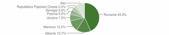 Grafico cittadinanza stranieri - Vairano Patenora 2013