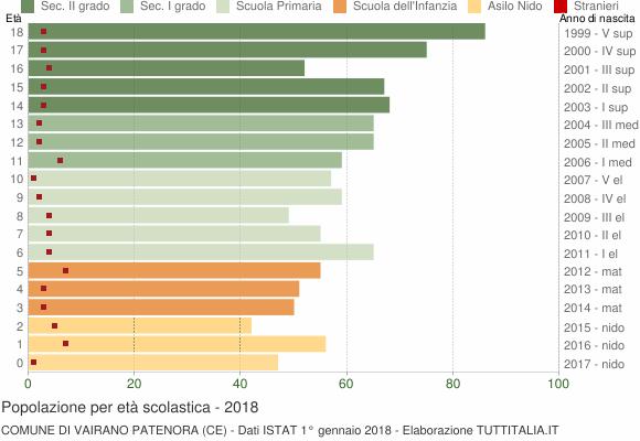 Grafico Popolazione in età scolastica - Vairano Patenora 2018