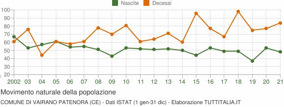 Grafico movimento naturale della popolazione Comune di Vairano Patenora (CE)