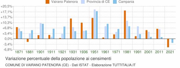 Grafico variazione percentuale della popolazione Comune di Vairano Patenora (CE)