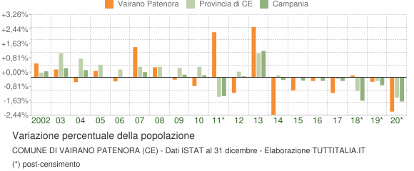 Variazione percentuale della popolazione Comune di Vairano Patenora (CE)