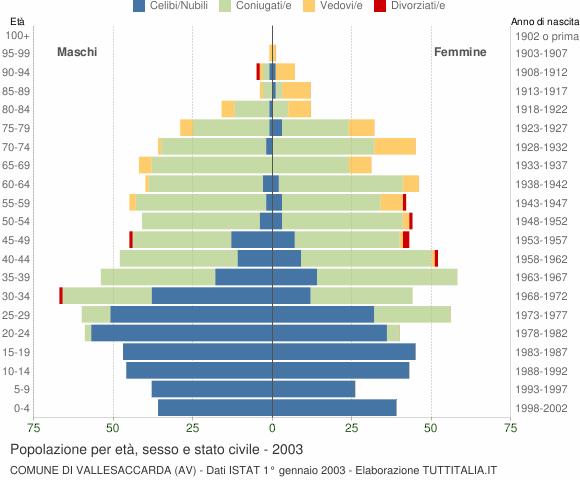 Grafico Popolazione per età, sesso e stato civile Comune di Vallesaccarda (AV)
