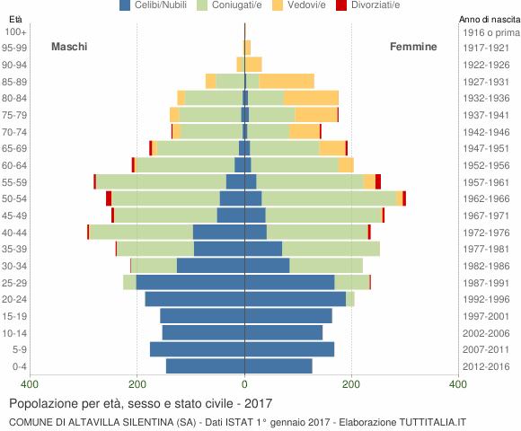 Grafico Popolazione per età, sesso e stato civile Comune di Altavilla Silentina (SA)