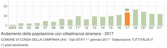 Grafico andamento popolazione stranieri Comune di Conza della Campania (AV)