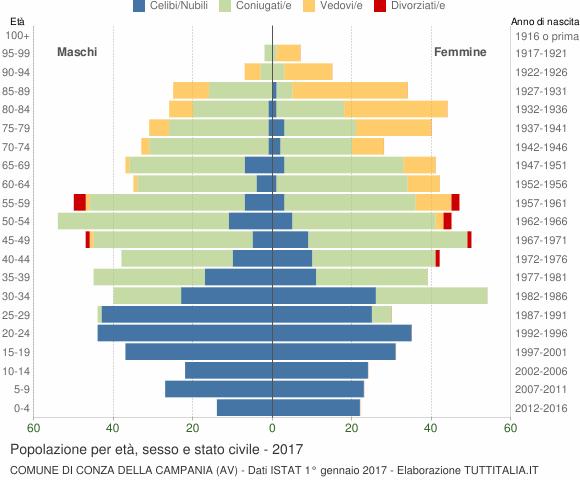 Grafico Popolazione per età, sesso e stato civile Comune di Conza della Campania (AV)