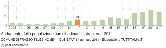 Grafico andamento popolazione stranieri Comune di Frasso Telesino (BN)