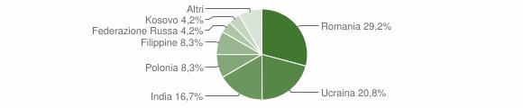 Grafico cittadinanza stranieri - Frasso Telesino 2011