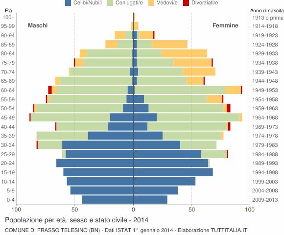 Grafico Popolazione per età, sesso e stato civile Comune di Frasso Telesino (BN)
