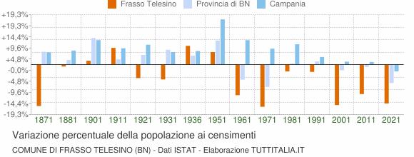 Grafico variazione percentuale della popolazione Comune di Frasso Telesino (BN)