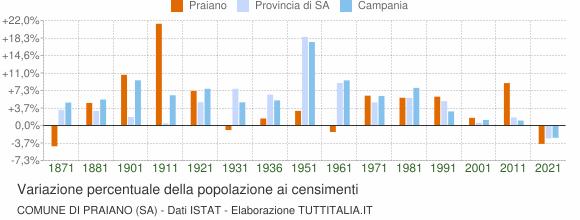 Grafico variazione percentuale della popolazione Comune di Praiano (SA)