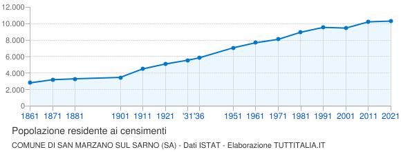 Grafico andamento storico popolazione Comune di San Marzano sul Sarno (SA)