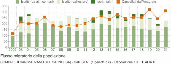 Flussi migratori della popolazione Comune di San Marzano sul Sarno (SA)