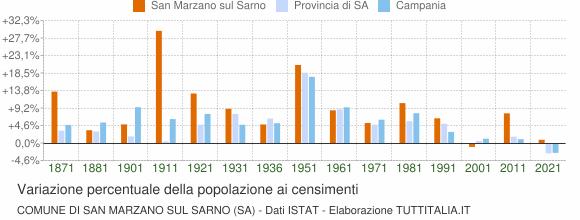 Grafico variazione percentuale della popolazione Comune di San Marzano sul Sarno (SA)