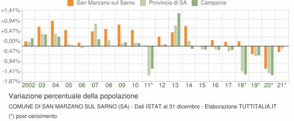 Variazione percentuale della popolazione Comune di San Marzano sul Sarno (SA)