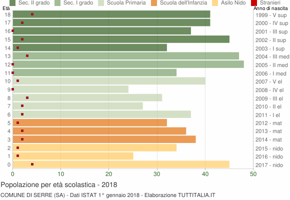 Grafico Popolazione in età scolastica - Serre 2018