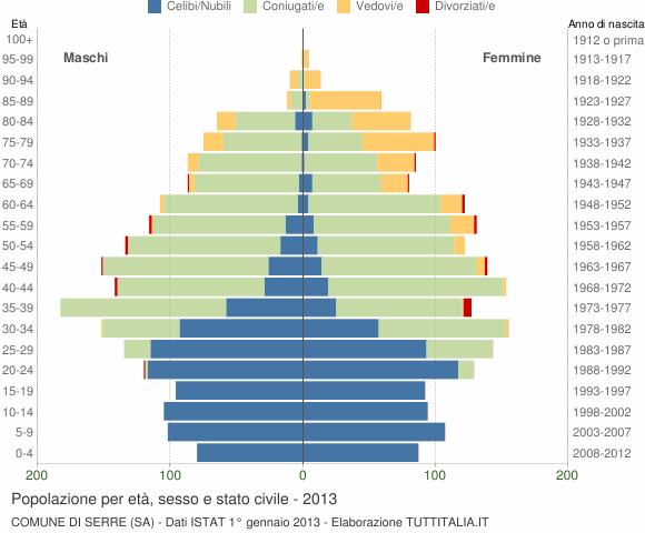 Grafico Popolazione per età, sesso e stato civile Comune di Serre (SA)