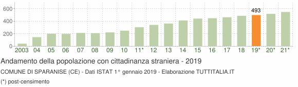 Grafico andamento popolazione stranieri Comune di Sparanise (CE)