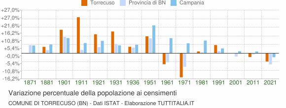 Grafico variazione percentuale della popolazione Comune di Torrecuso (BN)