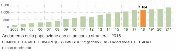Grafico andamento popolazione stranieri Comune di Casal di Principe (CE)