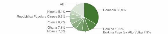 Grafico cittadinanza stranieri - Casal di Principe 2015