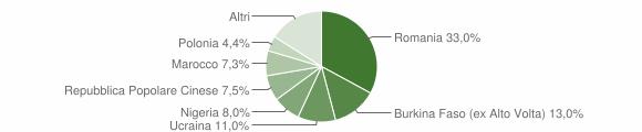 Grafico cittadinanza stranieri - Casal di Principe 2019