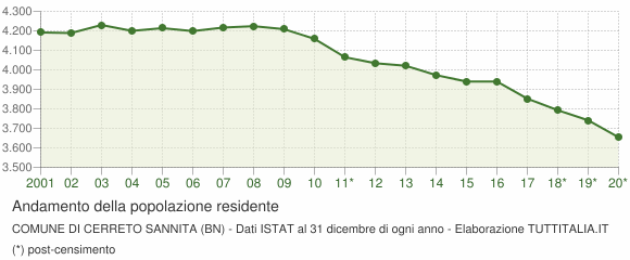 Andamento popolazione Comune di Cerreto Sannita (BN)