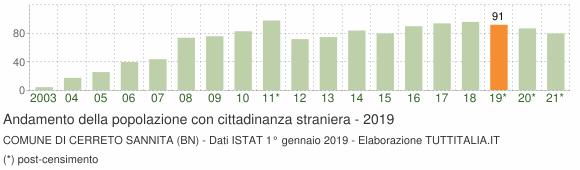 Grafico andamento popolazione stranieri Comune di Cerreto Sannita (BN)