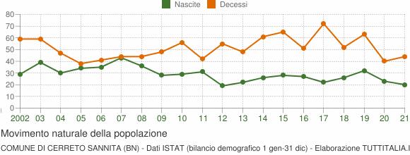 Grafico movimento naturale della popolazione Comune di Cerreto Sannita (BN)