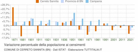Grafico variazione percentuale della popolazione Comune di Cerreto Sannita (BN)